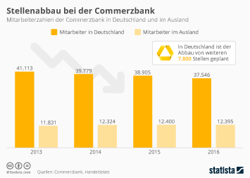 Infografik - Stellenabbau bei der Commerzbank