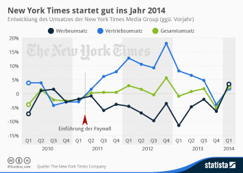 Infografik - Wachstum der Vertriebserlöse der New York Times