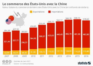 Infographie - Le commerce des États-Unis avec la Chine