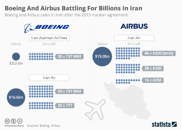 Infographic - Boeing And Airbus Battling For Billions In Iran
