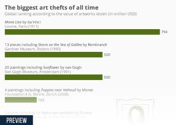 The World's Biggest Art Heists