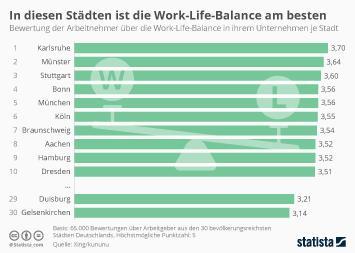 Infografik - Work Life Balance in deutschen Großstädten