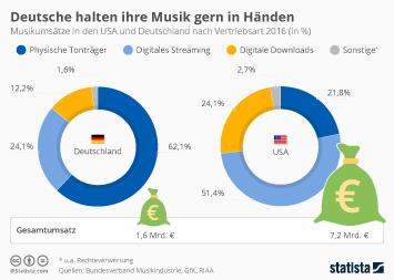 Infografik - umsatz musik digital streaming tontraeger deutschland usa