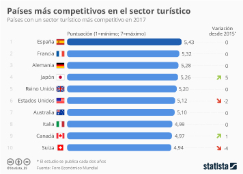 Infografía: España, líder del turismo mundial | Statista