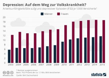 Infografik: Depression: Auf dem Weg zur Volkskrankheit? | Statista