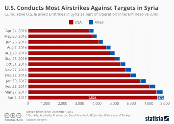 Infographic: U.S. Conducts Most Airstrikes Against Targets in Syria | Statista
