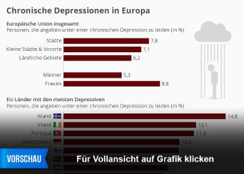Infografik: Chronische Depressionen in Europa | Statista