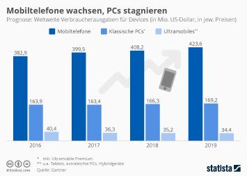 Infografik: Mobiletelefone wachsen, PCs stagnieren | Statista