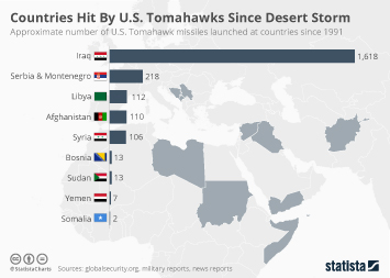 Infographic: Countries Hit By U.S. Tomahawks Since Desert Storm  | Statista