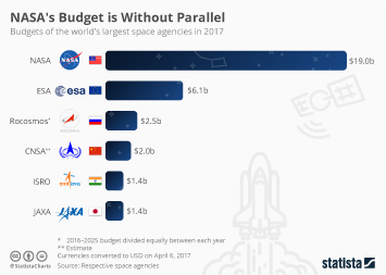 Infographic: NASA's Budget is Without Parallel | Statista
