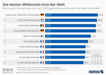 Infografik - Beste Hochschulen mit Gründung nach 2000