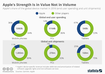 Infographic - Apple's market share phones tablets and pcs