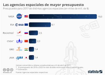 Infografía: ¿Sigue siendo la NASA la número uno en el espacio? | Statista