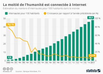 Infographie: La moitié de l'humanité est connectée à Internet | Statista