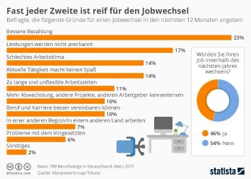 Infografik - Fast jeder Zweite ist reif für den Jobwechsel