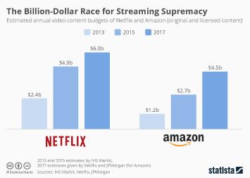 Infographic - Video content budget Amazon Netflix