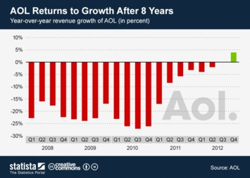 Infographic - AOL Returns to Growth After 8 Years
