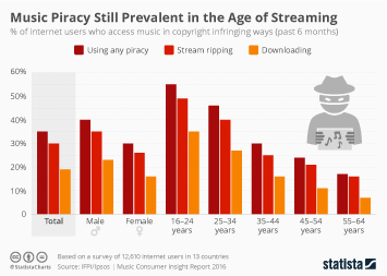 Infographic: Music Piracy Still Prevalent in the Age of Streaming | Statista