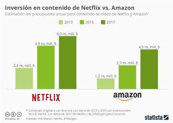 Infografía: Netflix vs. Amazon | Statista