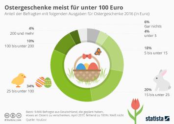 Infografik - Ausgaben für Ostergeschenke