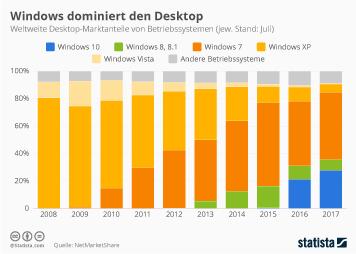 Infografik: Windows dominiert den Desktop | Statista