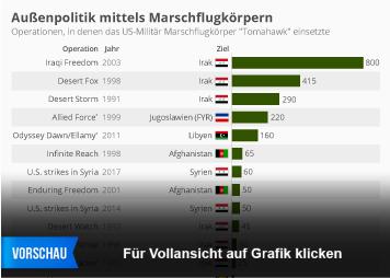 Infografik - US-Militaer Marschflugkoerper Tomahawk einsaetze