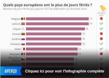 Infographie: Les jours fériés en Europe  | Statista