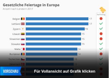 Infografik: Karfreitag hat nicht jeder frei   Statista