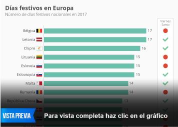 Infografía: ¿Tenemos en España más festivos que en otros países? | Statista