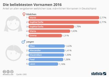 Infografik - Die beliebtesten Vornamen 2016