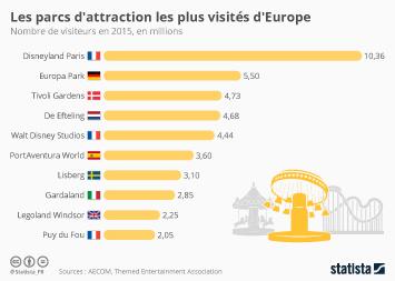 Infographie - Les parcs d'attraction les plus visités d'Europe