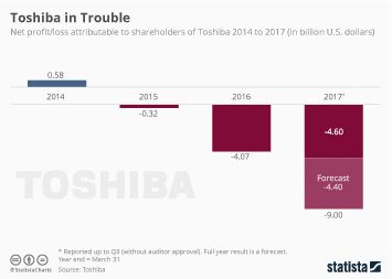 Infographic - Toshiba in Trouble