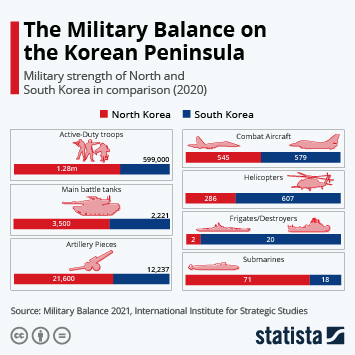 Infographic - The Military Balance On The Korean Peninsula