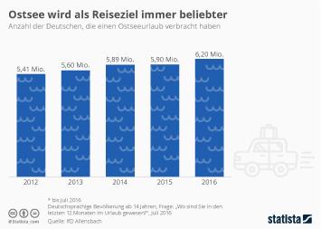Infografik - Immer mehr Deutsche fahren an die Ostsee