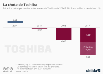 Infographie: La chute de Toshiba | Statista