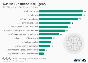 Infografik: Was ist künstliche Intelligenz? | Statista