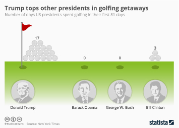 Infographic: Trump tops other presidents in golfing getaways  | Statista
