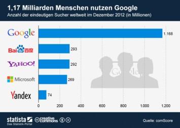Infografik: 1,17 Milliarden Menschen nutzen Google   Statista