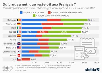 Infographie: Du brut au net, que reste-t-il aux Français ?  | Statista