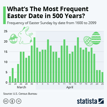 Link to What's The Most Frequent Easter Date in 500 Years? Infographic