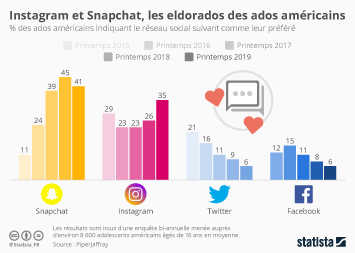 Infographie: Snapchat et Instagram, les eldorados des ados américains | Statista