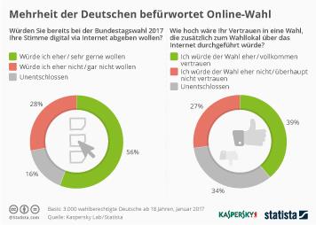 Link zu Mehrheit der Deutschen befürwortet Online-Wahl Infografik