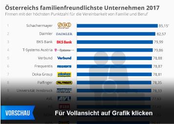 Infografik - österreichs familienfreundlichste Arbeitgeber 2017