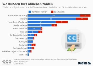 Infografik - Sparkassen Raiffeisenbanken Gebuehren Abheben
