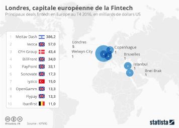 Infographie: Londres, capitale européenne de la fintech   Statista