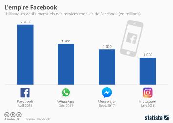 Infographie - L'empire Facebook