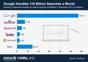 Infographic: Google Handles 115 Billion Searches a Month | Statista