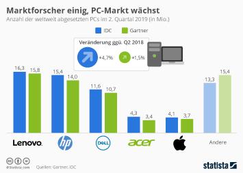 Infografik - PC Absatz Gartner versus IDC