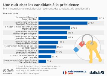 Infographie - Une nuit chez les candidats à la présidence
