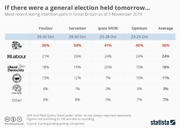 Infographic - UK voting intention